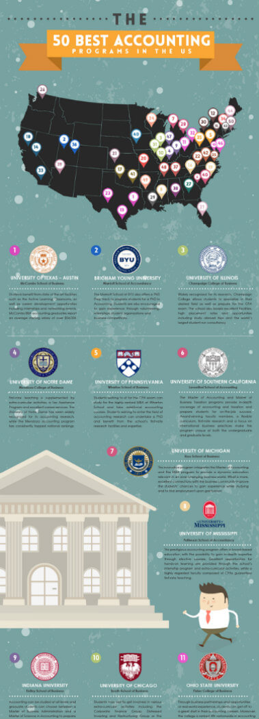 The 50 Best Accounting Programs in The US graphic