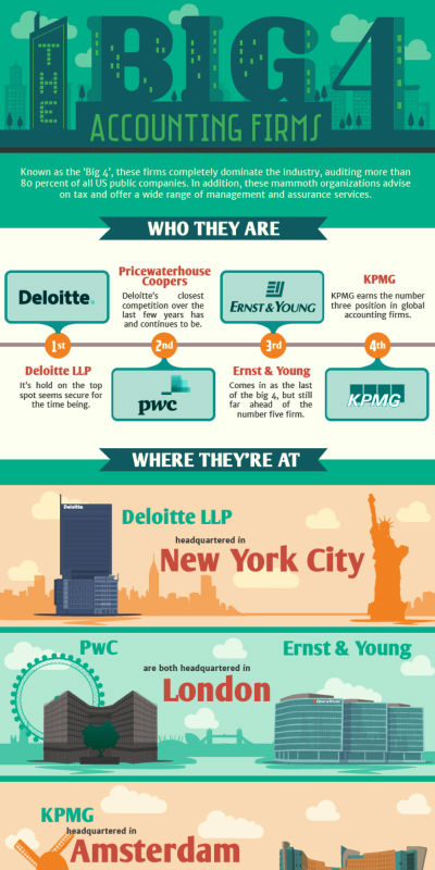 public accounting firms graphic